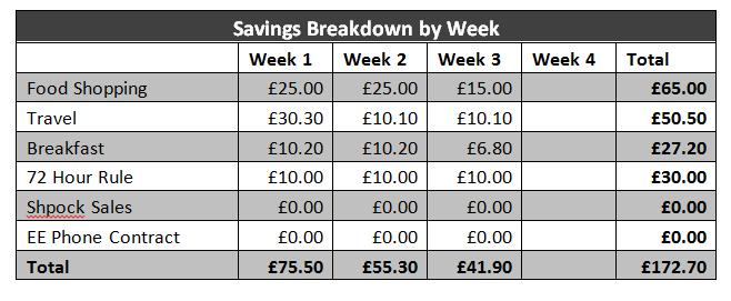 Frugal February Savings Challenge Table
