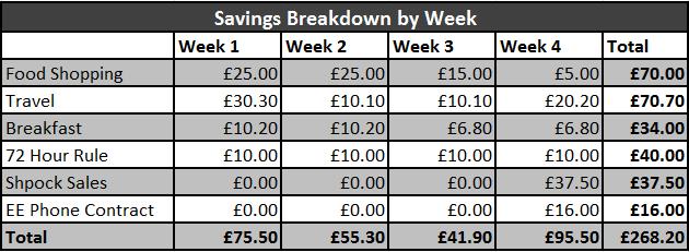 Frugal February Challenge Results - Savings week 4