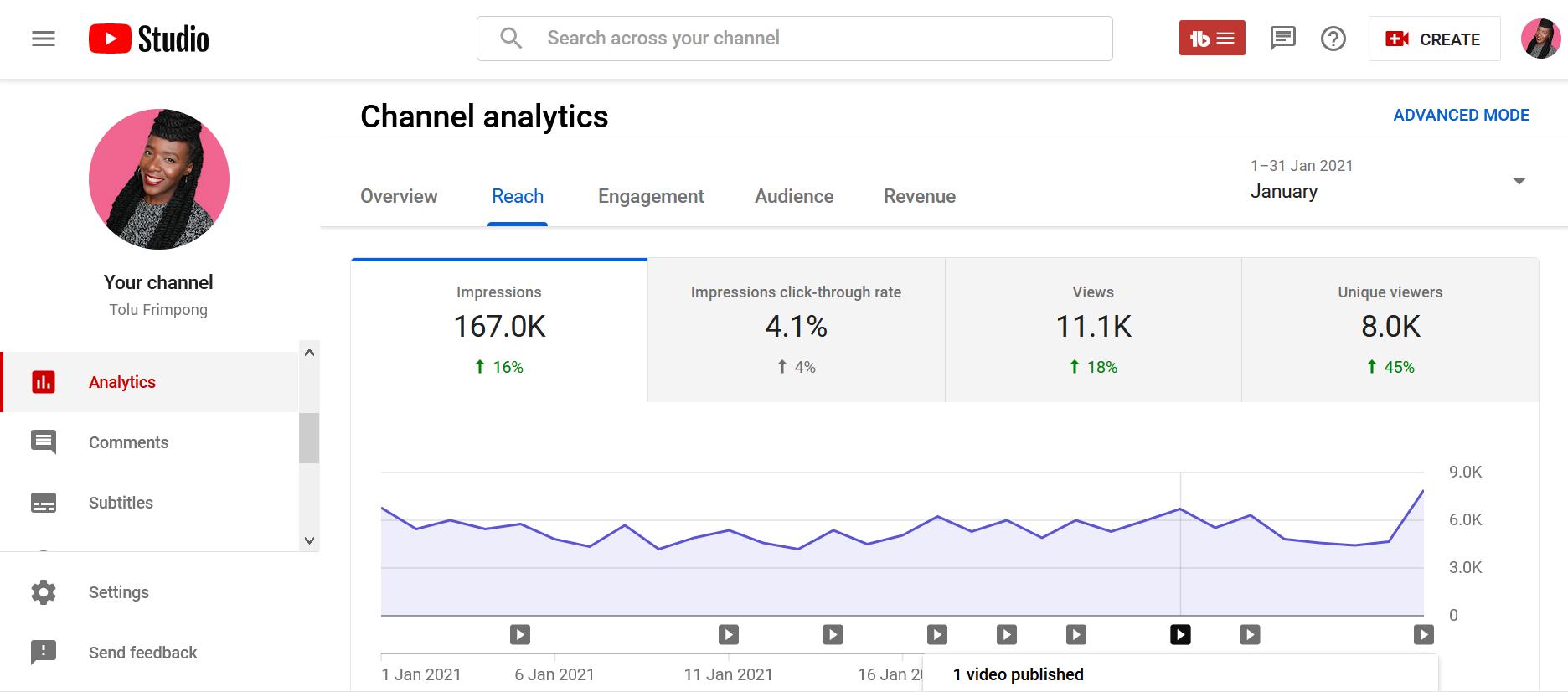 January YouTube analytics