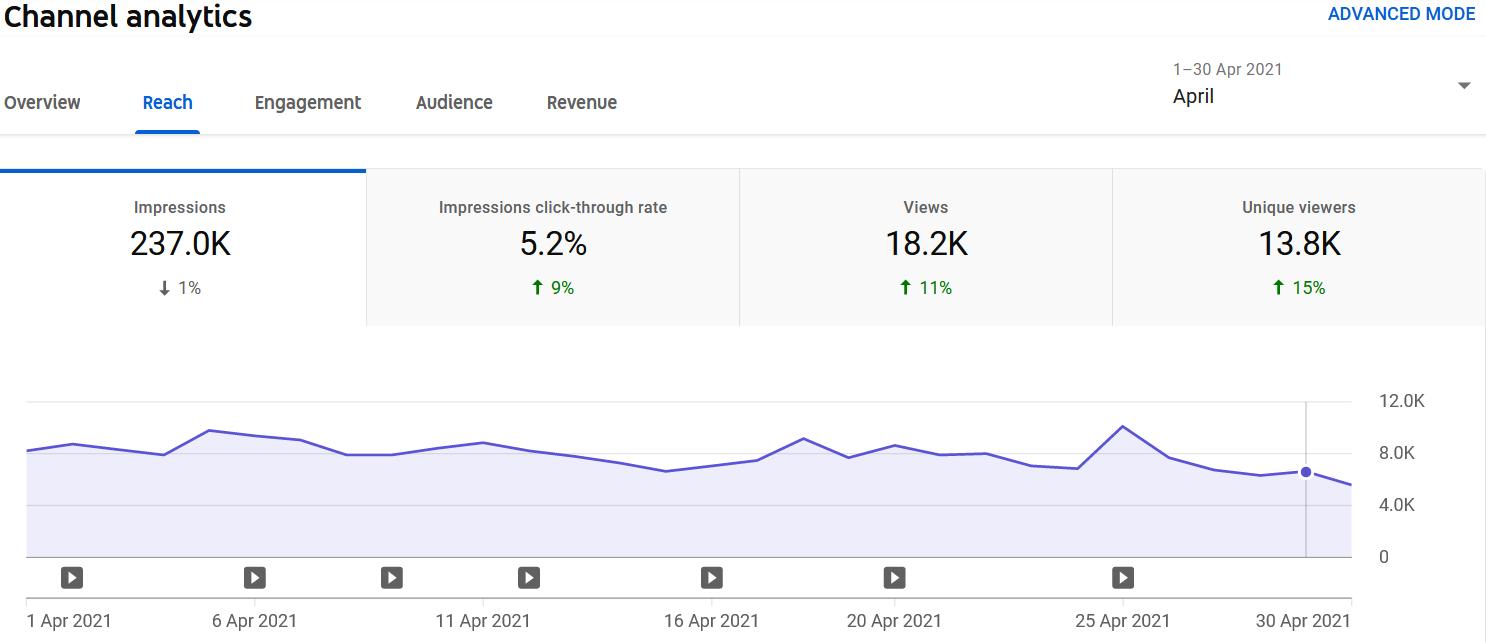 YouTube Analytics April